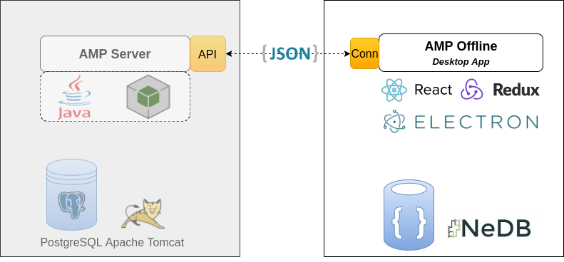 Figure 2: AMP Offline application technical stack