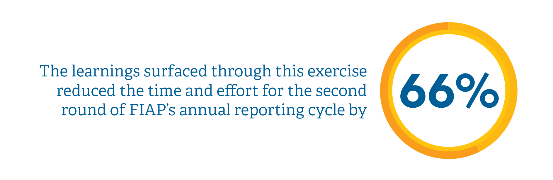 The learnings surfaced through this exercise reduced the time and effort for the second round of FIAP's annual reporting cycle by 66%.