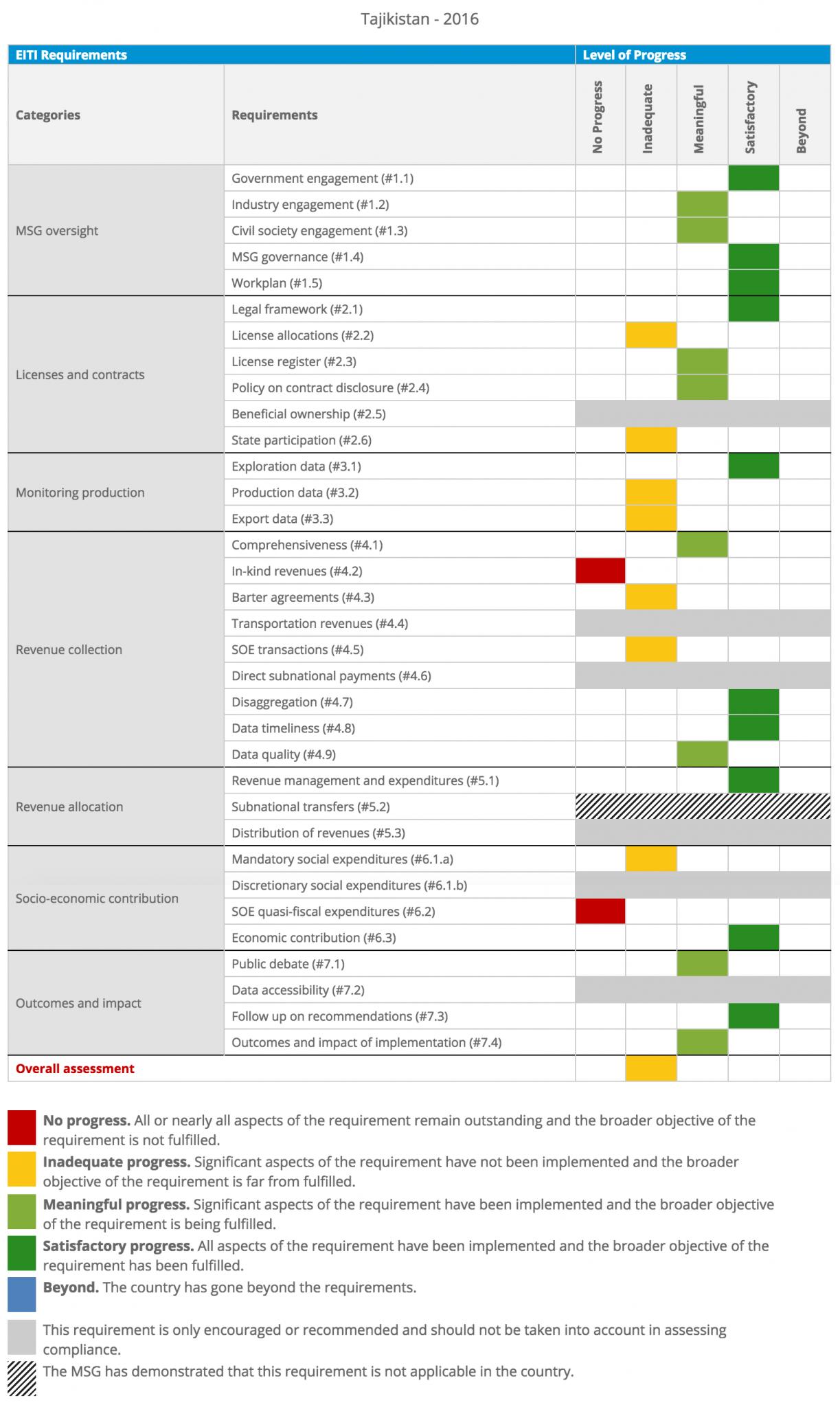 EITI Validation Scorecard