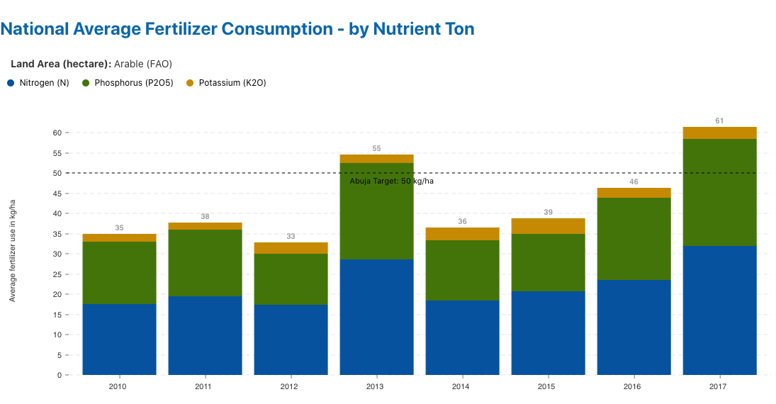 National Average Fertilizer Consumption - by Nutrient Ton