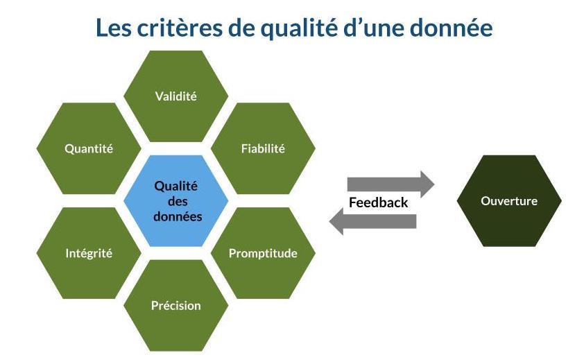 Les critères de qualité d'une donnée