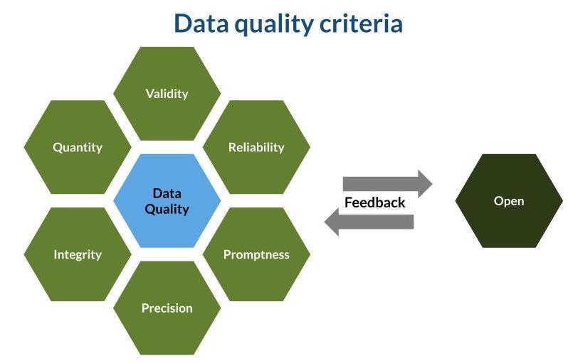 Open contracting data quality criteria