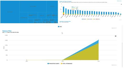 <p>Tanzania Health Dashboard charts</p>