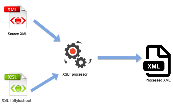 Graphic representation of the AMP-PBS integration solution