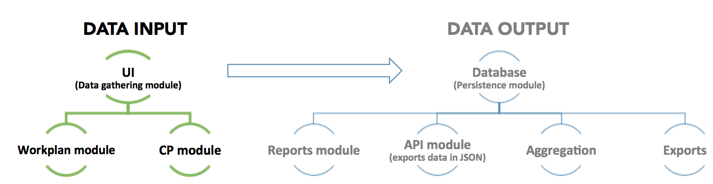 <p>the data input side of IMS</p>