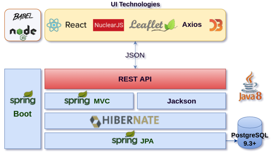<p>Technology Stack</p>