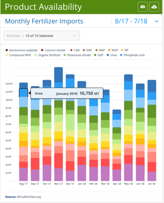 Figure 1: Stacked Bar Chart on Fertilizer Import Quantities