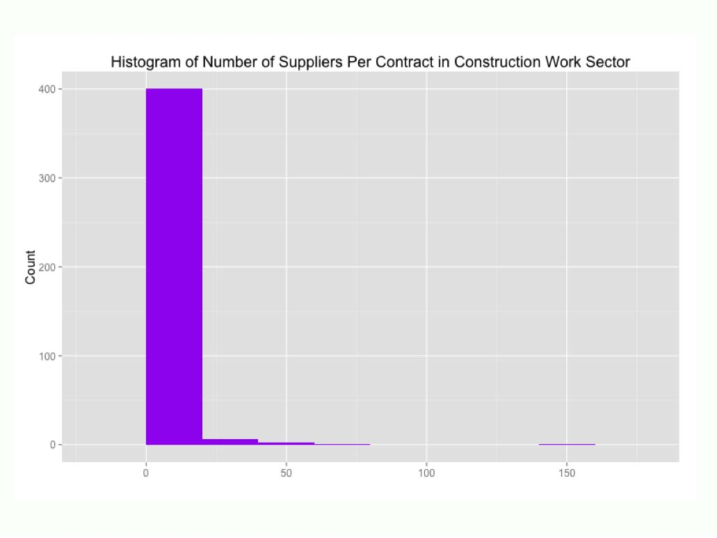 <p>Suppliers per contract in construction</p>