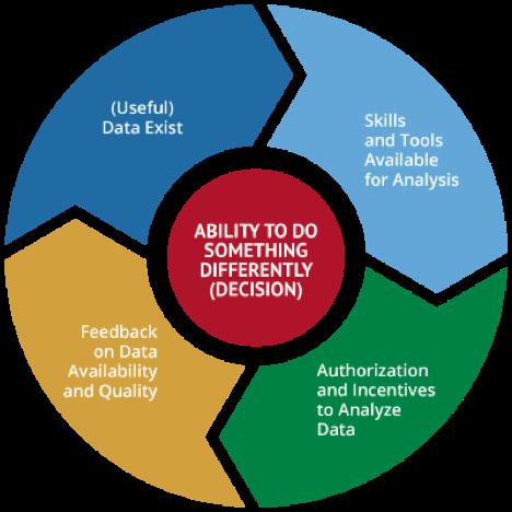 data use wheel