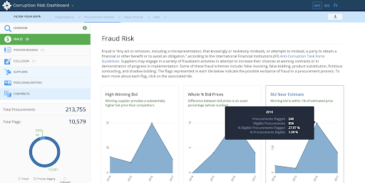 Corruption Risk Dashboard