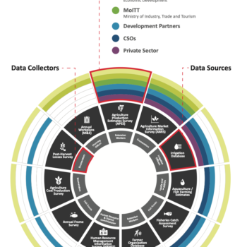 Map of the Data Ecosystem in Malawi' Agriculture Sector